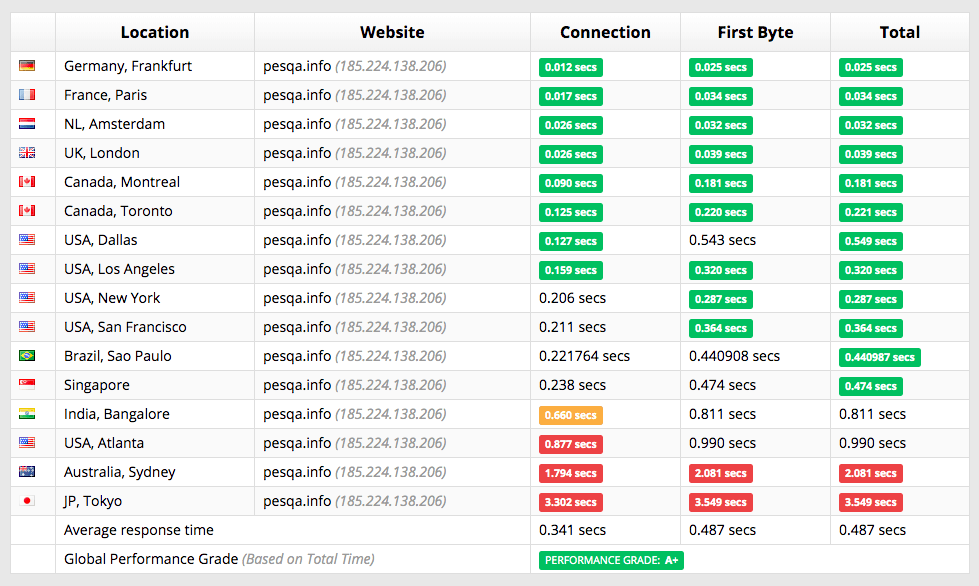 000webhost-performance1